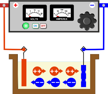 Diagram of an electrolytic cell for electroplatng